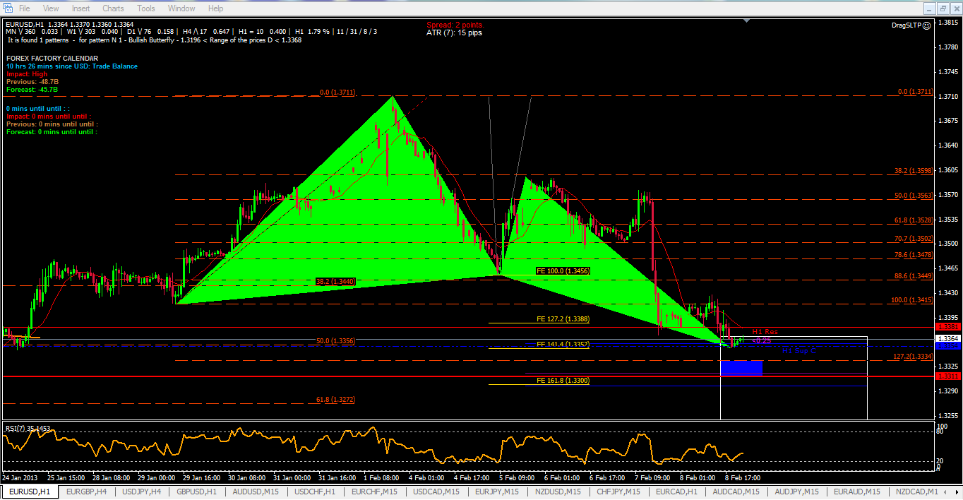 Butterfly formation forex